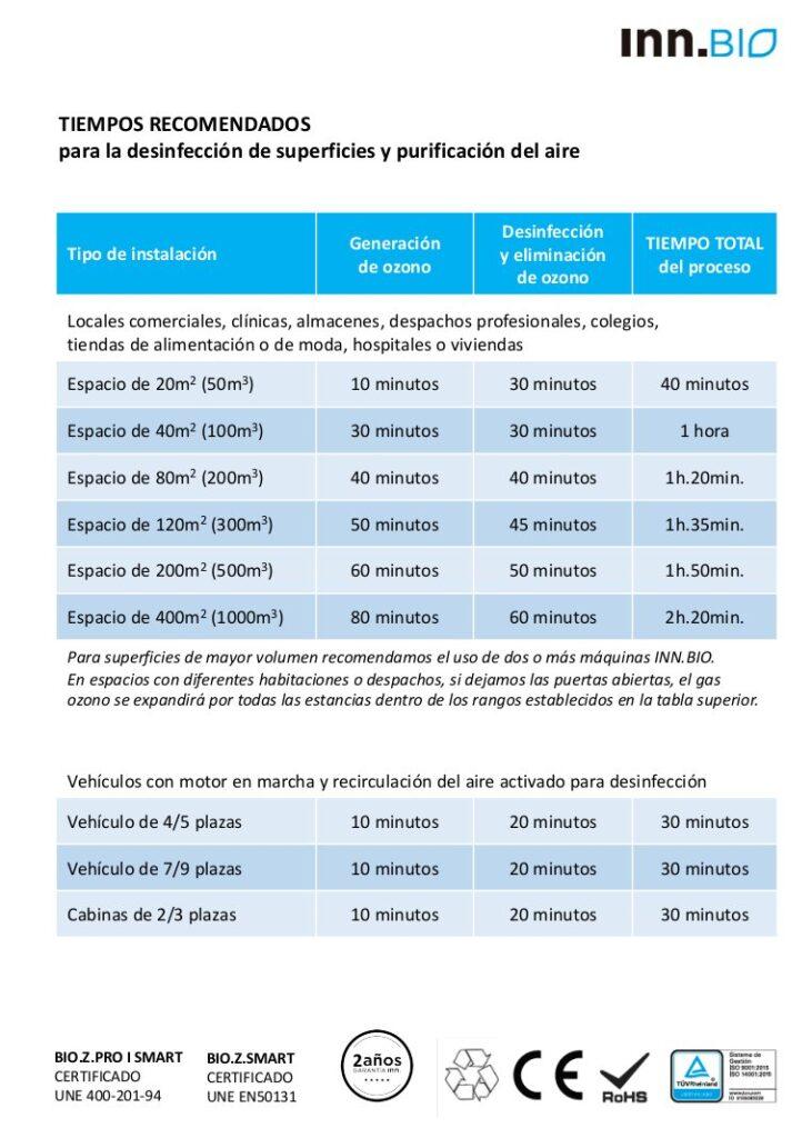 tabla de tiempos